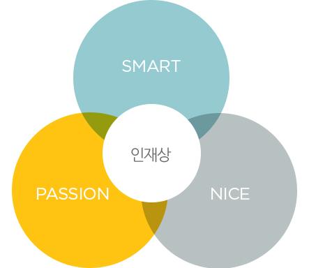 인재상 - SMART, PASSION, NICE