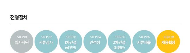전형절차 - step1 입사지원, step2 서류심사, step3 1차면접(실무진), step4 인적성, step5 2차면접(임원진), step6 서류제출, step7 채용확정