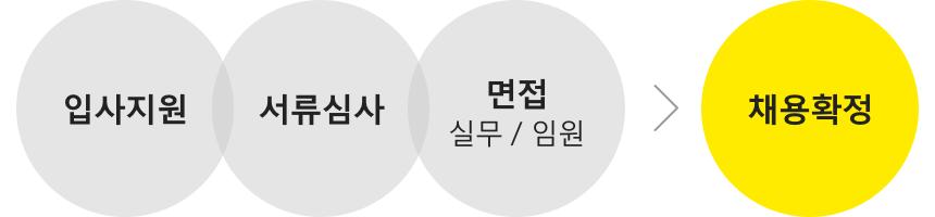 입사지원 → 서류심사 → 면접(실무/임원) → 채용확정