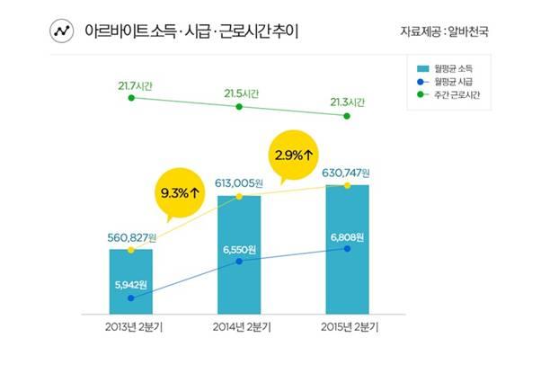 [그래프]소득 시급 근로시간추이.jpg